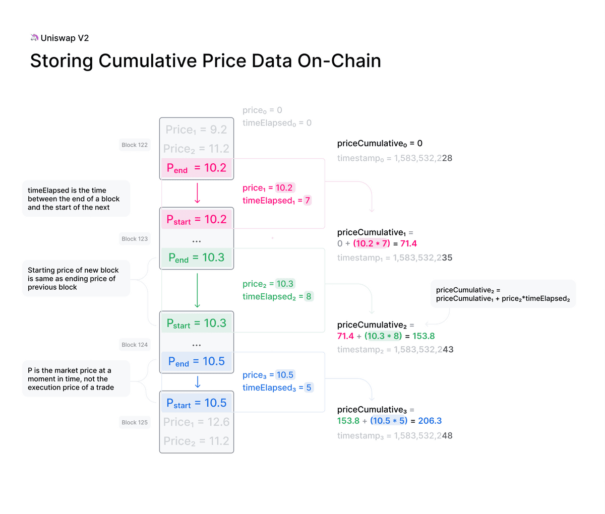 v2 onchain price data